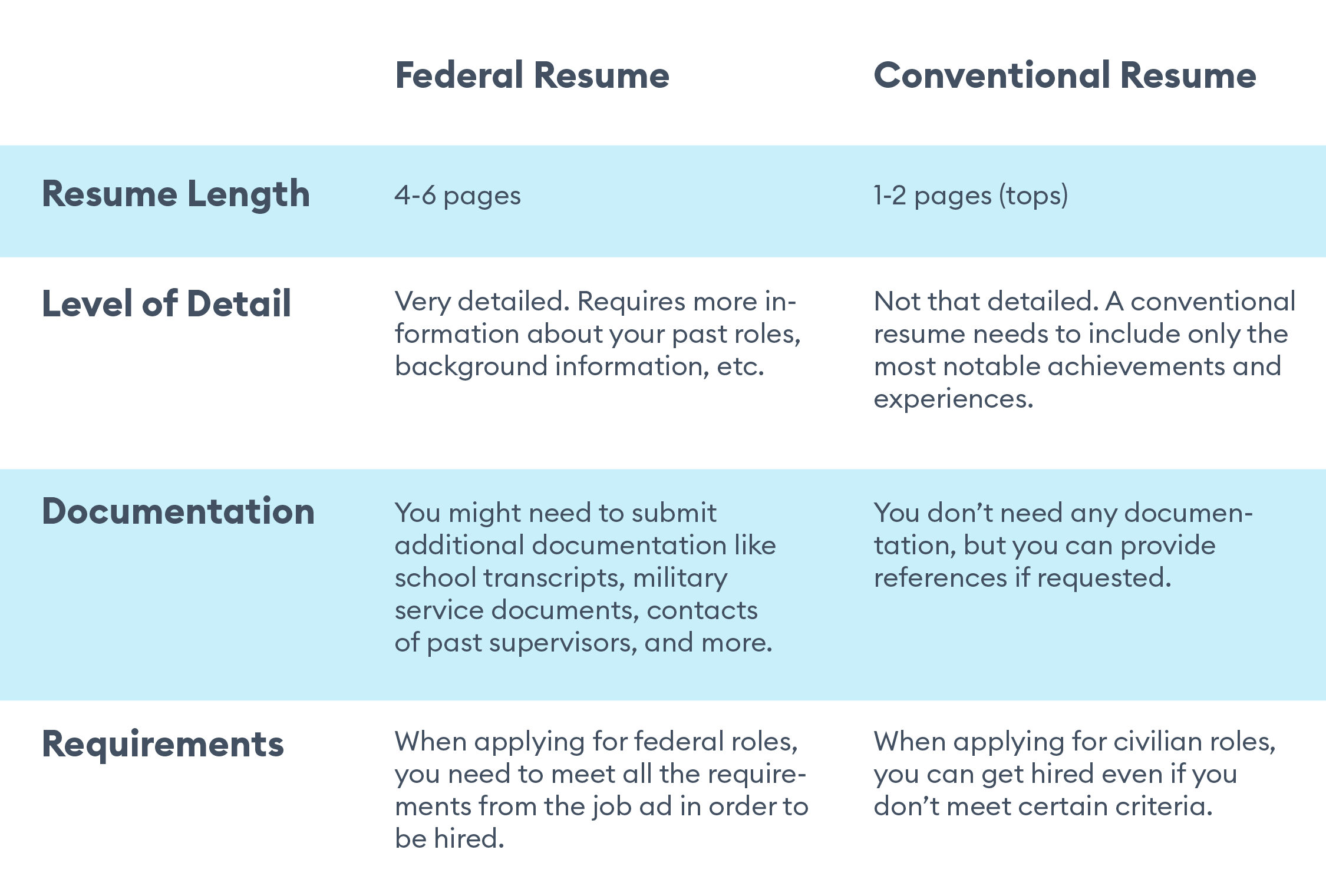 federal resume differences