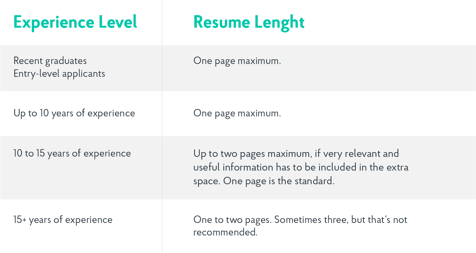 ideal length for a resume