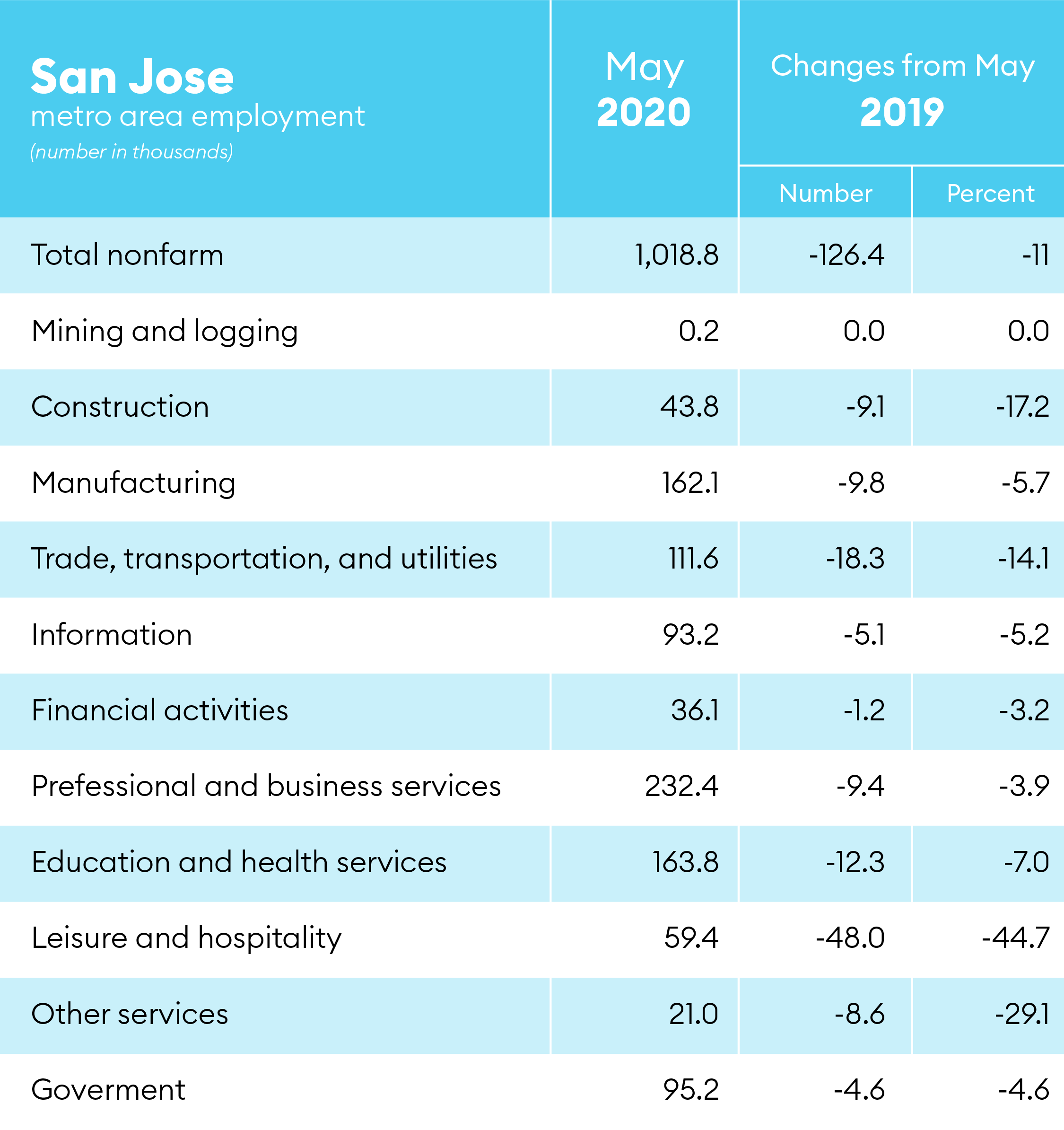 employment in silicon valley