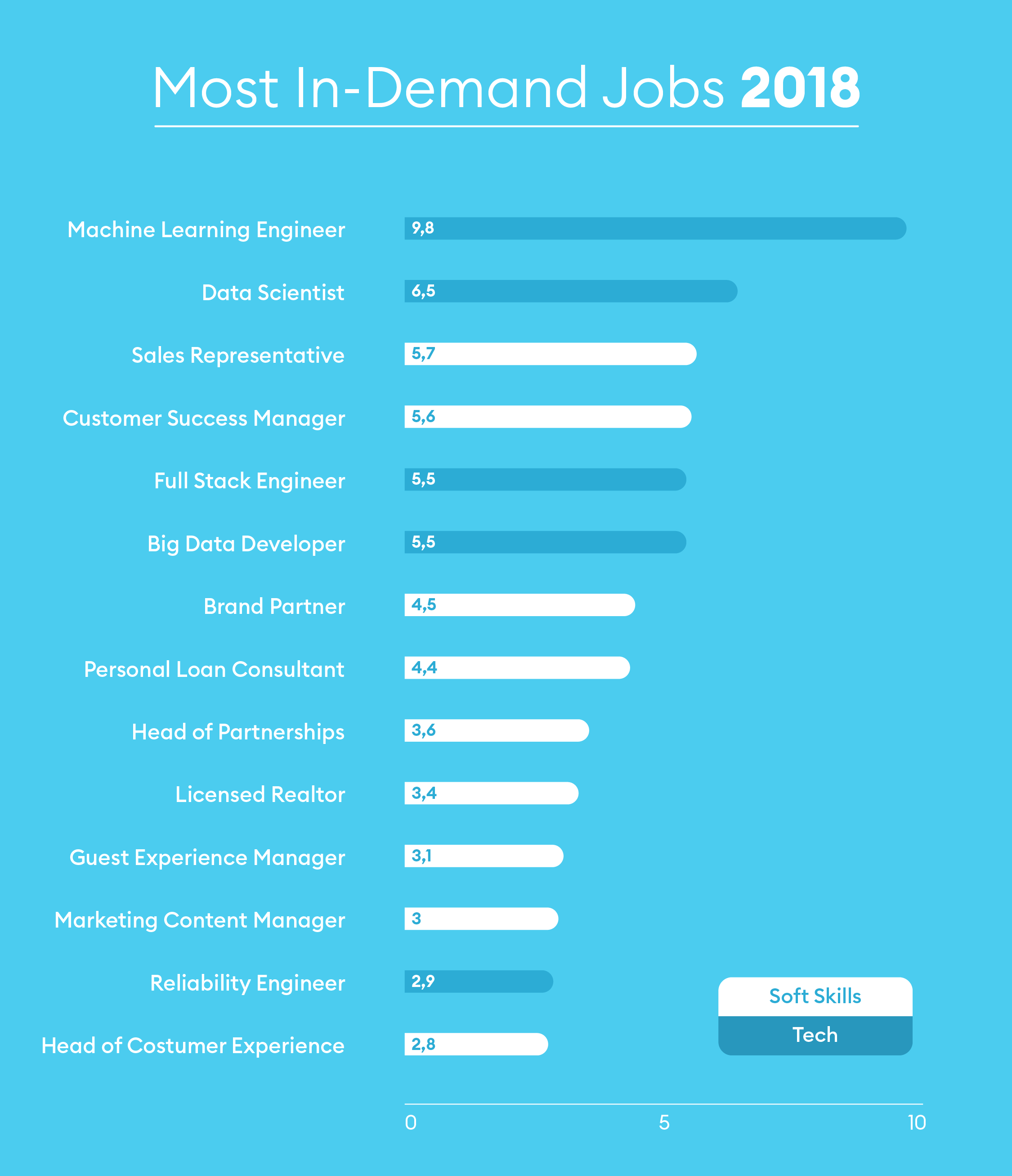 most in demand jobs silicon valley