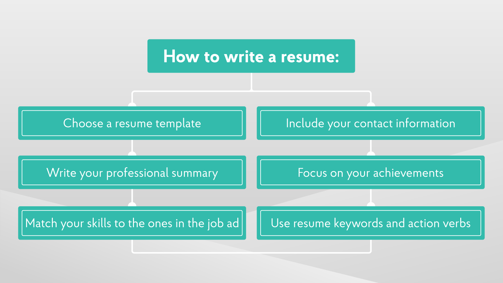 how to write good resumes to impress the employers 11 steps