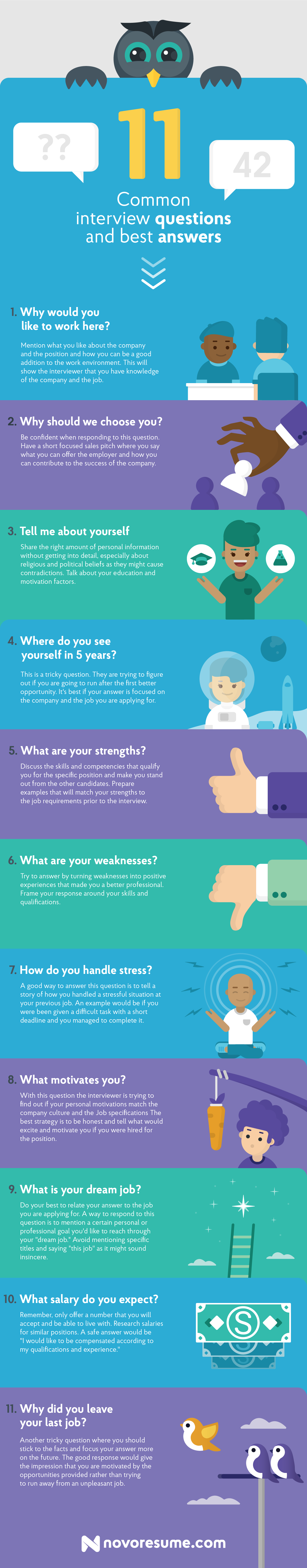 interview questions and answers info graphic