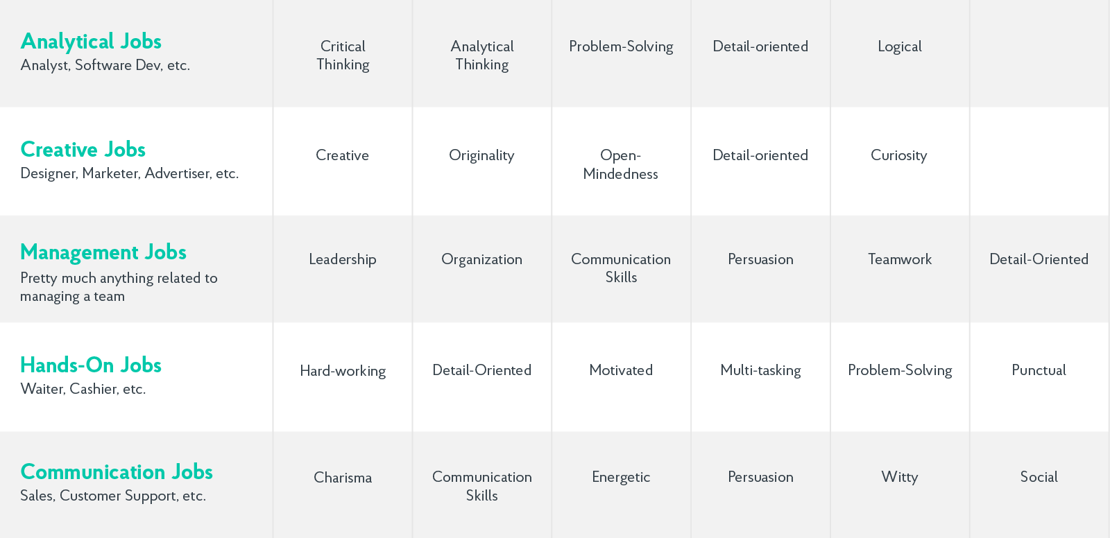 top strengths for different fields