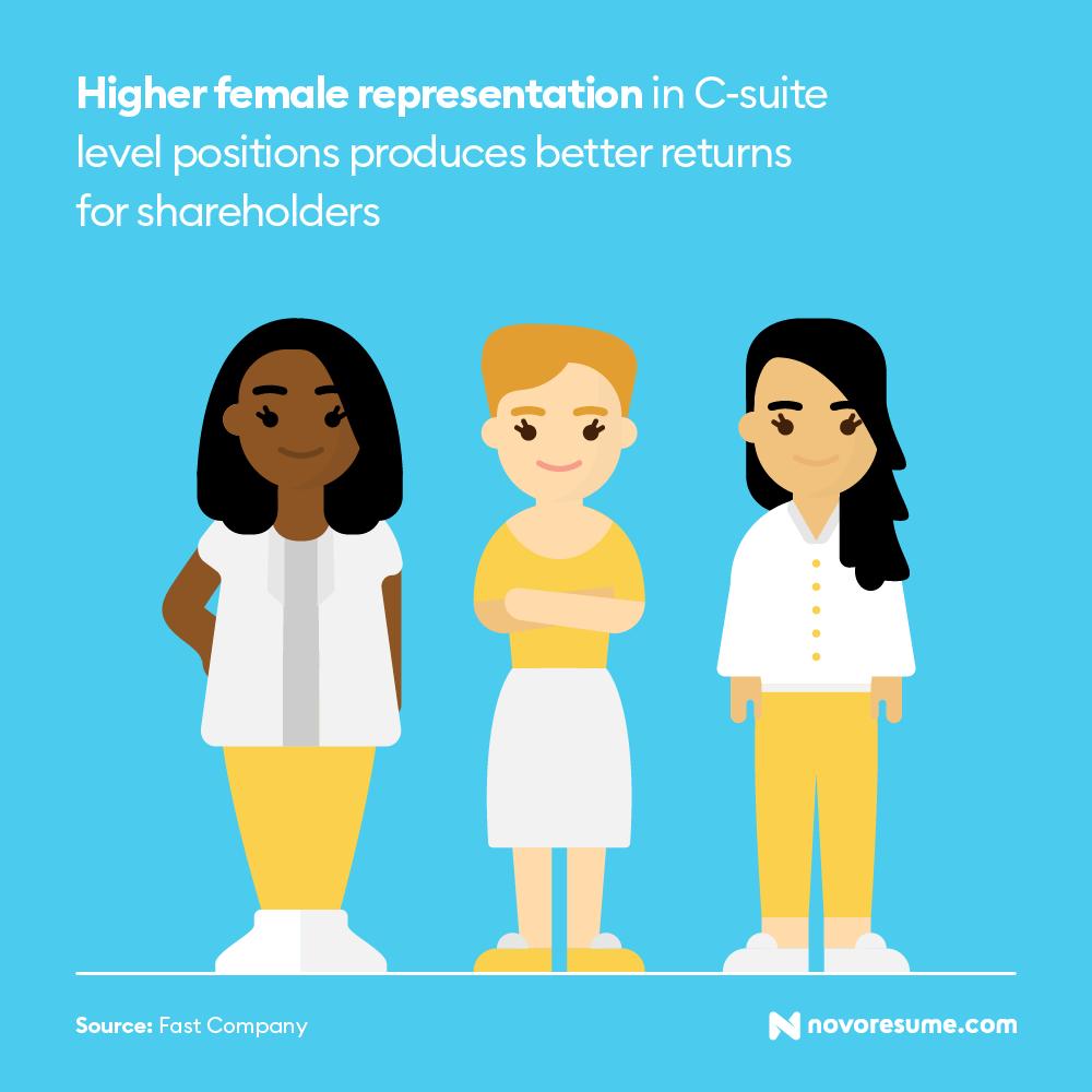 diversity workplace job statistic