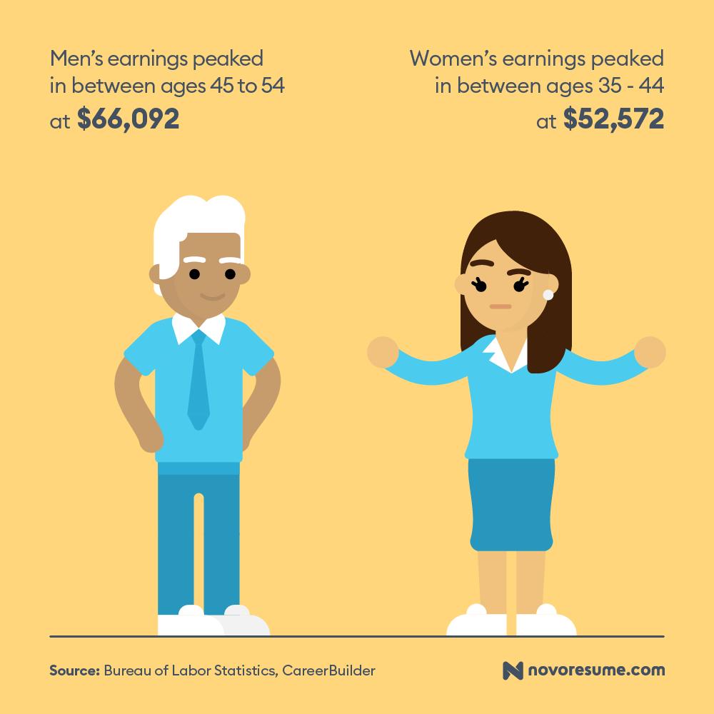 pay gap statistic usa 2020