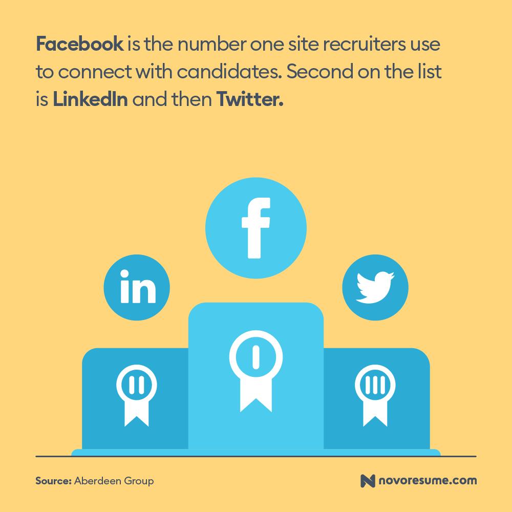 social media job search trends 2019