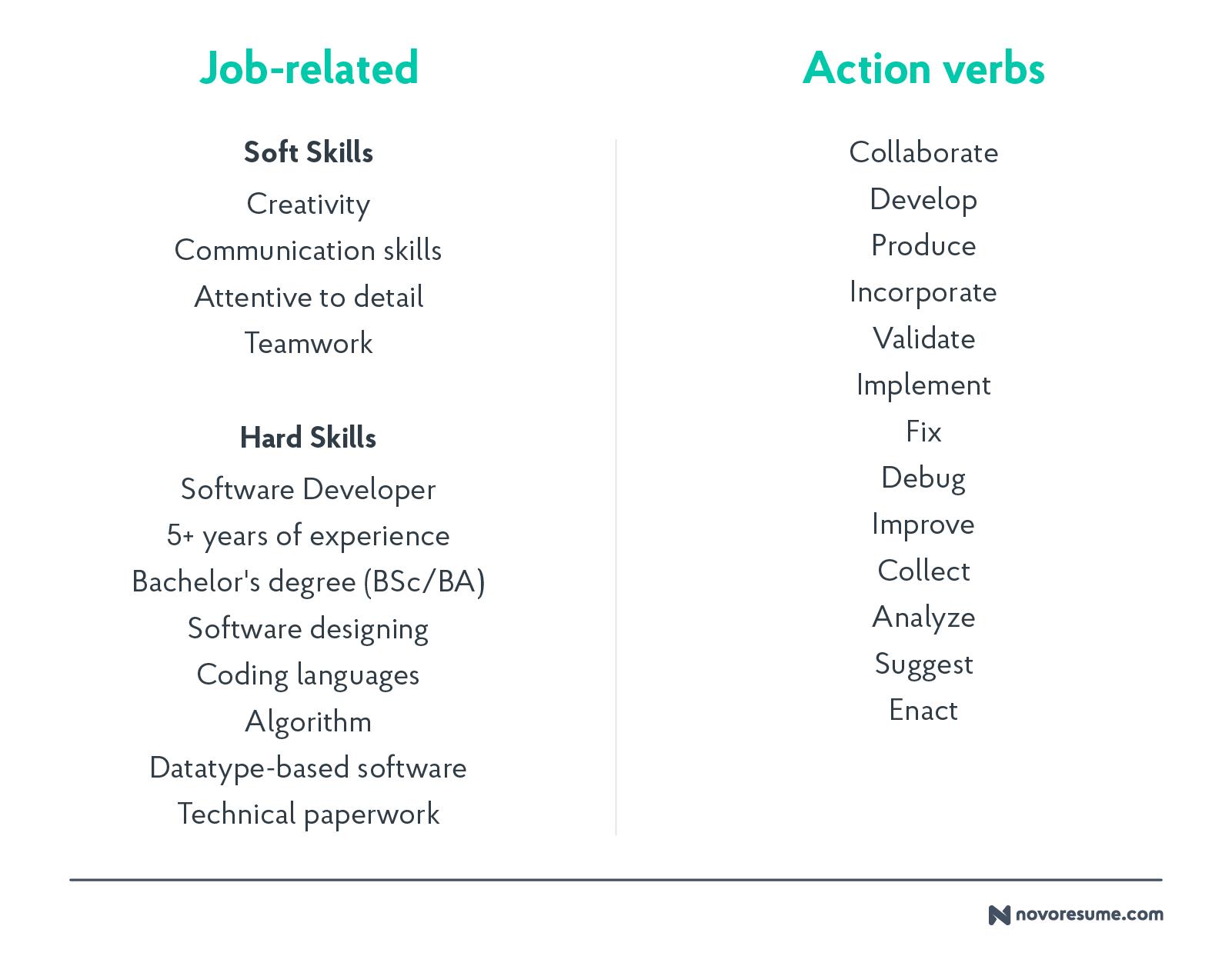 resume keywords software job