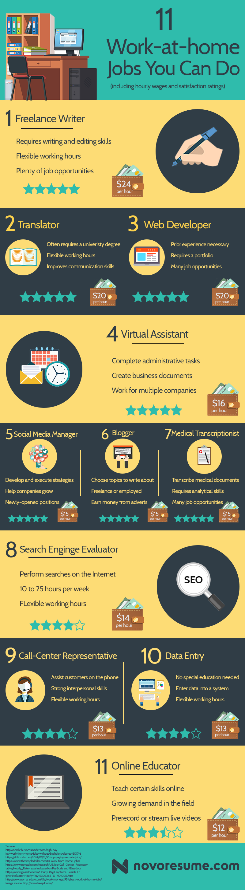 work at home examples infographic
