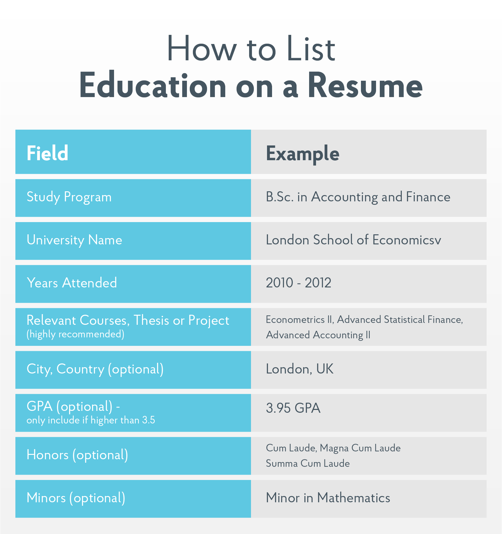 what to list on education section on resume